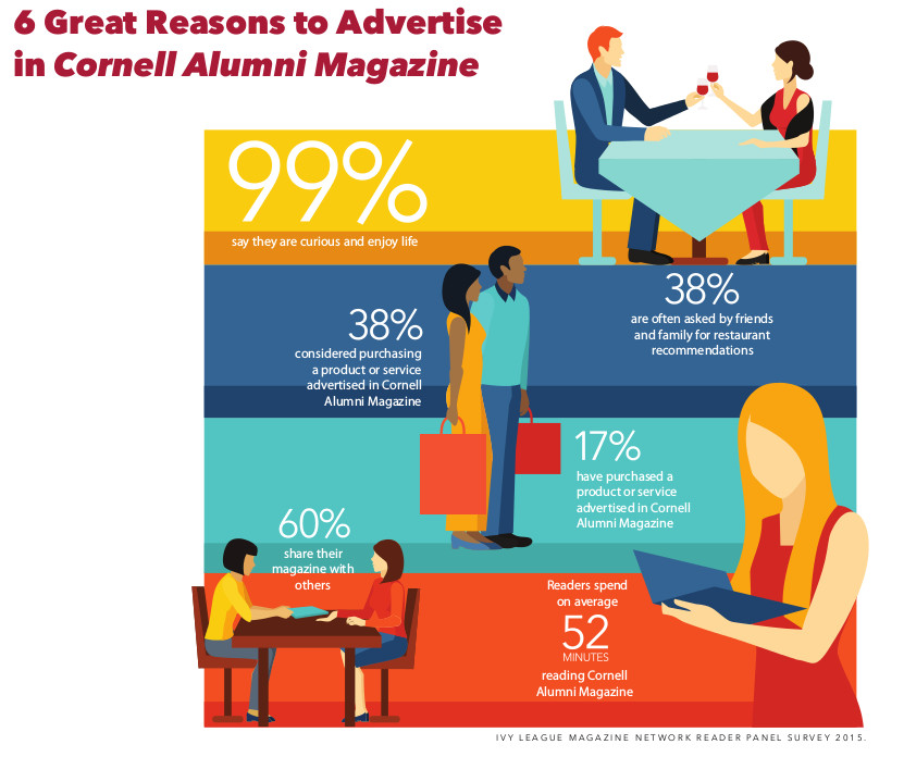 Decorative infographic of reasons to advertise in CAM